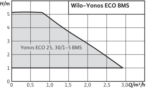 yonos eco